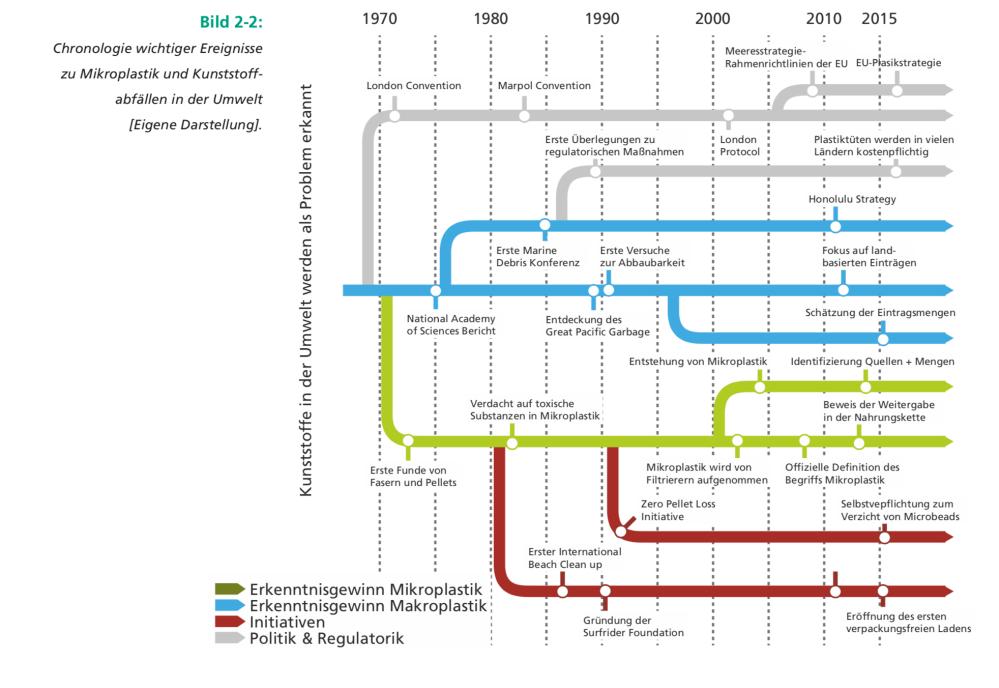 chronologie mikroplastik und kunststoffabfälle bineloveslife