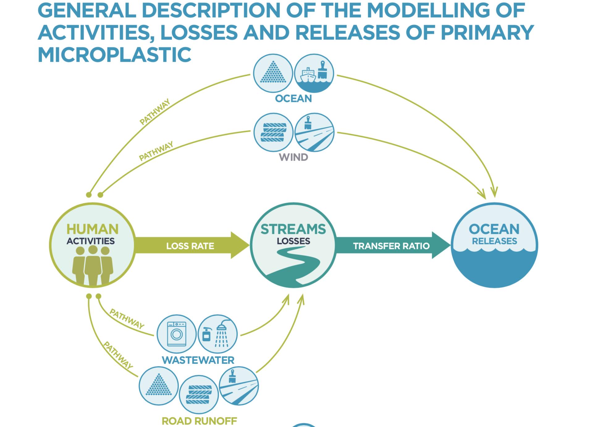einträge mikroplastik in die umwelt bineloveslife