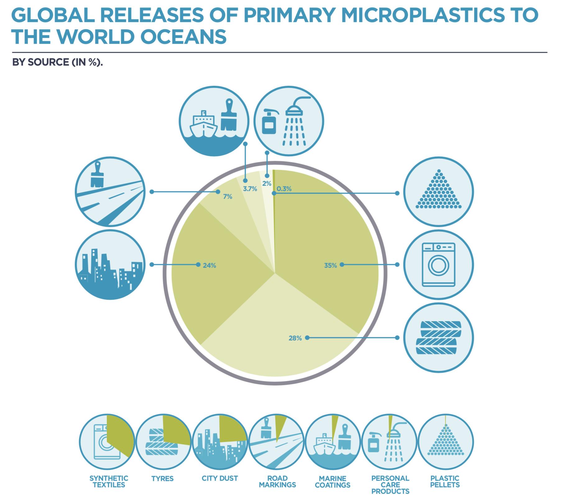 mikroplastik in den weltmeeren bineloveslife